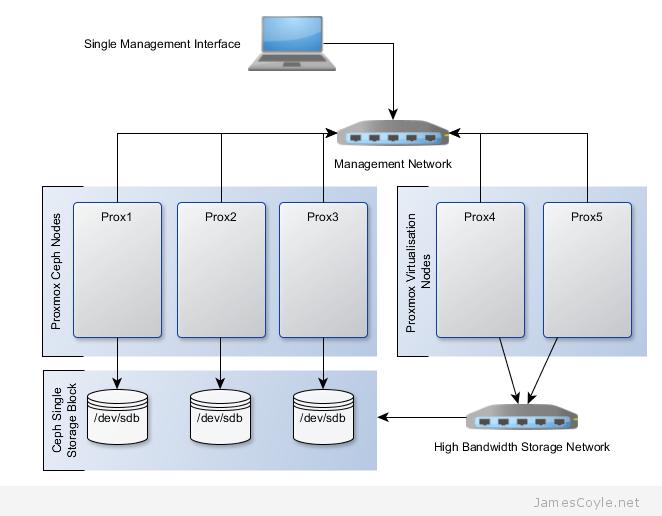 ceph-infrastructure-proxmox