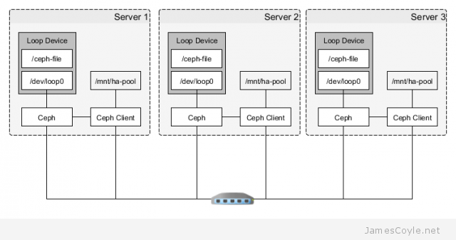 Small Scale Ceph Replicated Storage – JamesCoyle net Limited